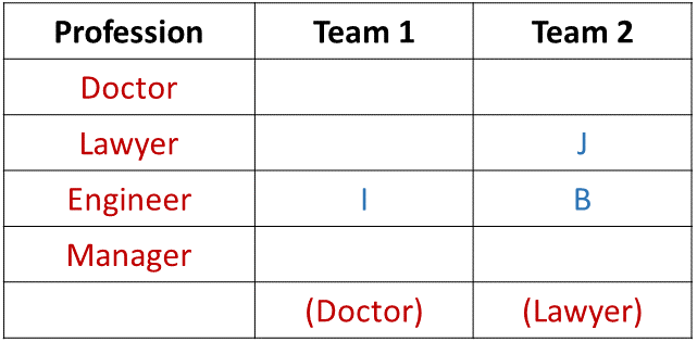 Team Formations Introduction Example 1 Table (Part - 2)