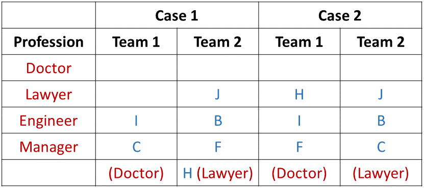 Team Formations Introduction Example 1 Table (Part - 3)