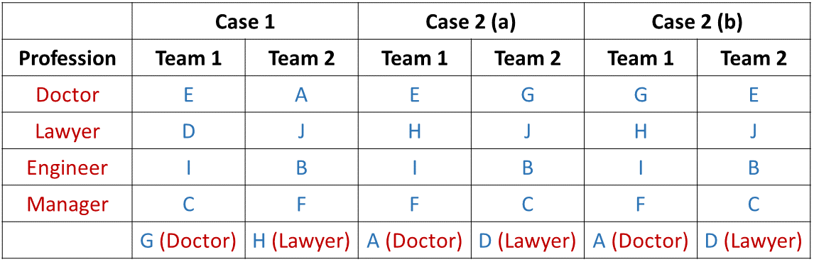 Team Formations Introduction Example 1 Table (Part - 4)