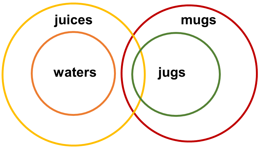 Syllogisms SE4 Question 3 Venn Diagram