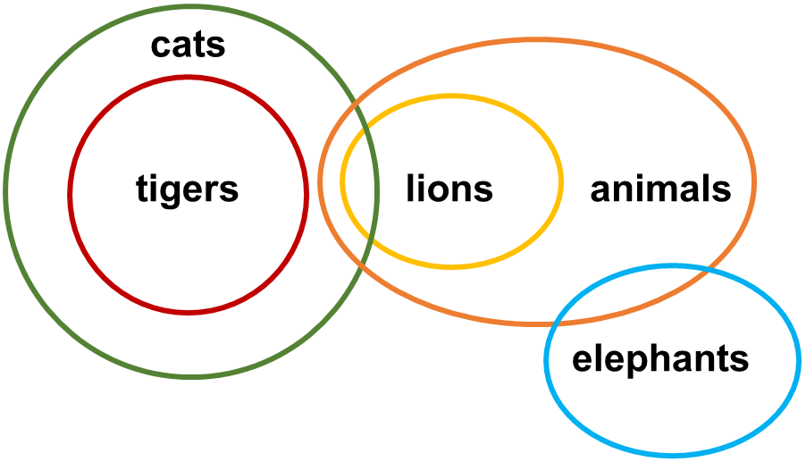 Syllogisms SE4 Question 7 Venn Diagram