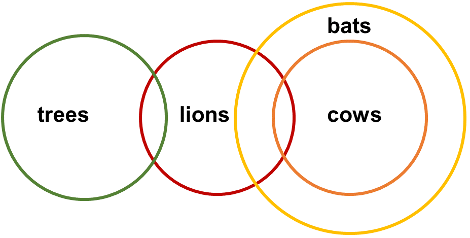 Syllogisms SE7 Question 2 Venn Diagram