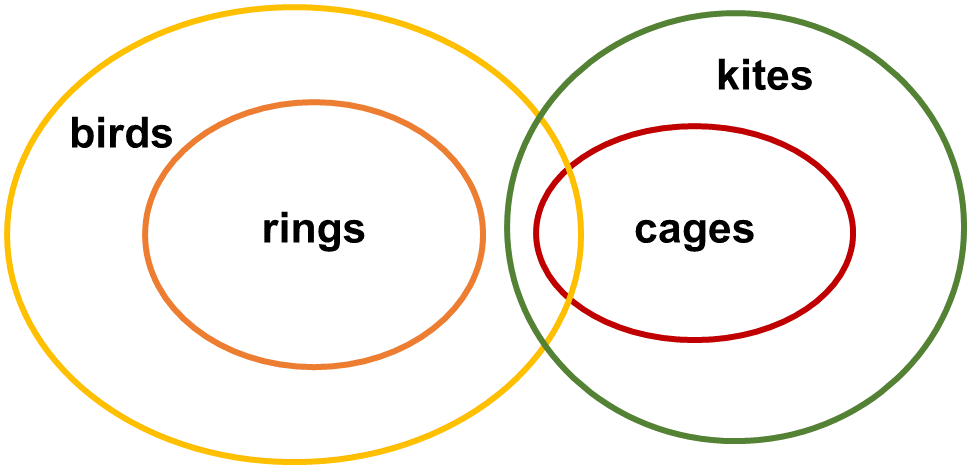Syllogisms SE7 Question 3 Venn Diagram