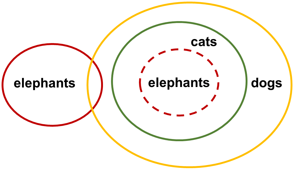Syllogisms SE7 Question 5 Venn Diagram