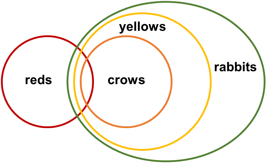 Syllogisms SE7 Question 6 Venn Diagram