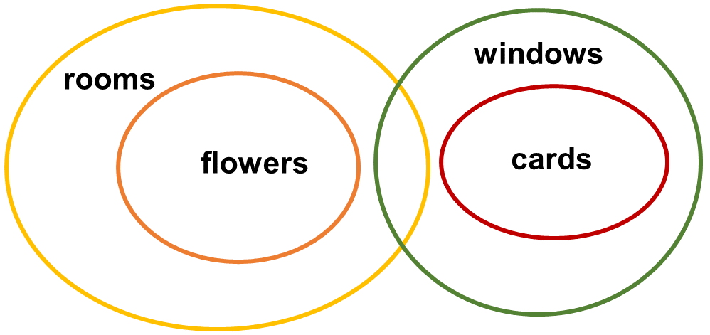 Syllogisms SE7 Question 7 Venn Diagram