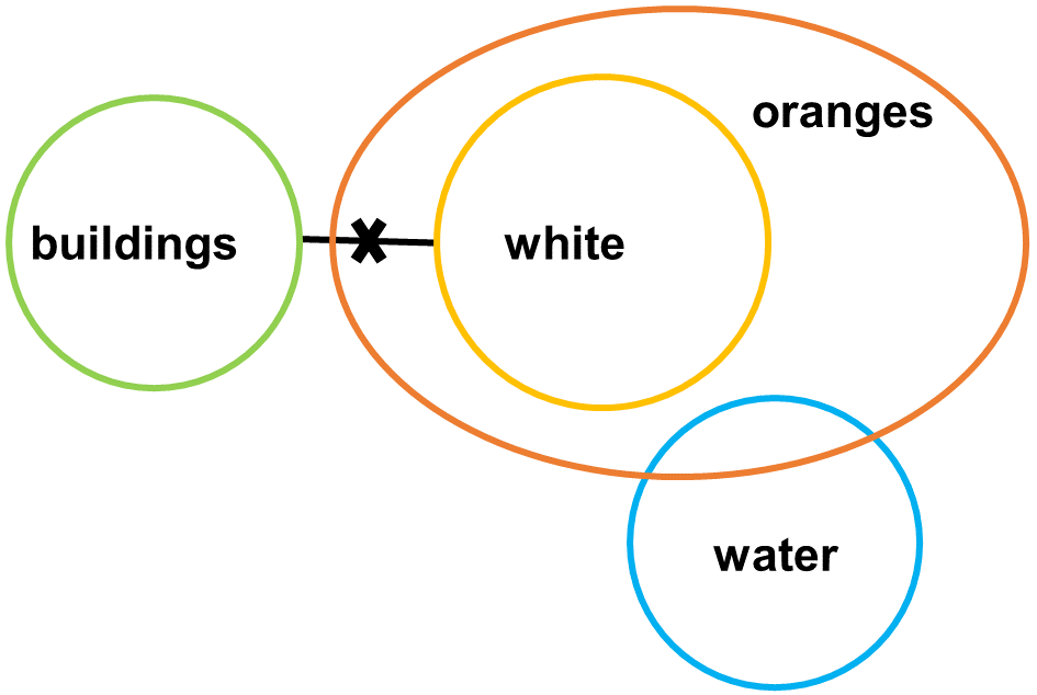 Syllogisms SE8 Question 1 Venn Diagram