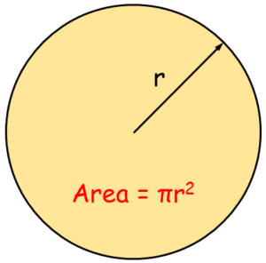 Area of the circle