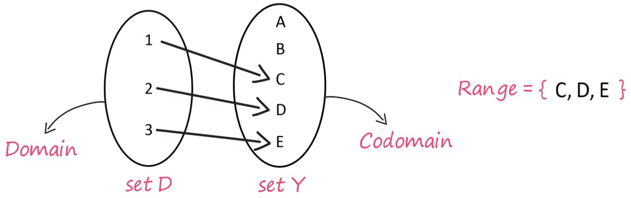 Domain, Codomain and Range in Set D and Set Y