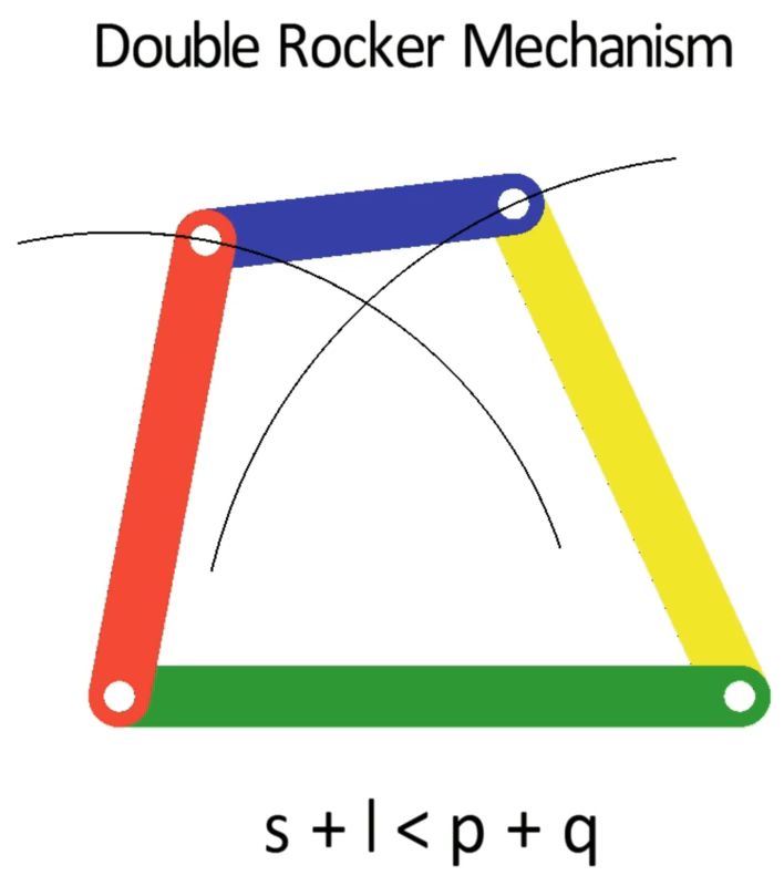 Double Rocker Mechanism