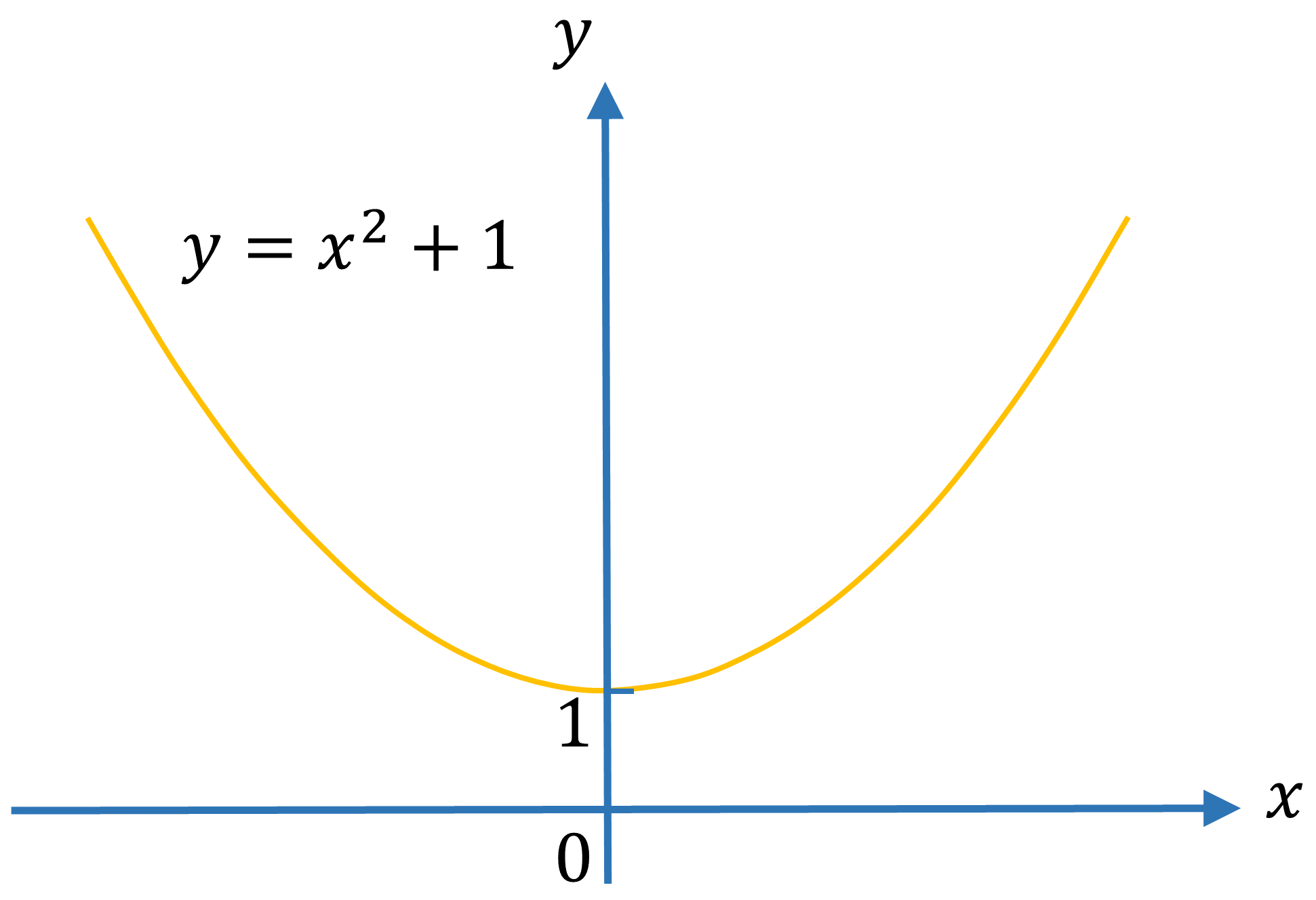 Even and Odd Functions Example 1 graph
