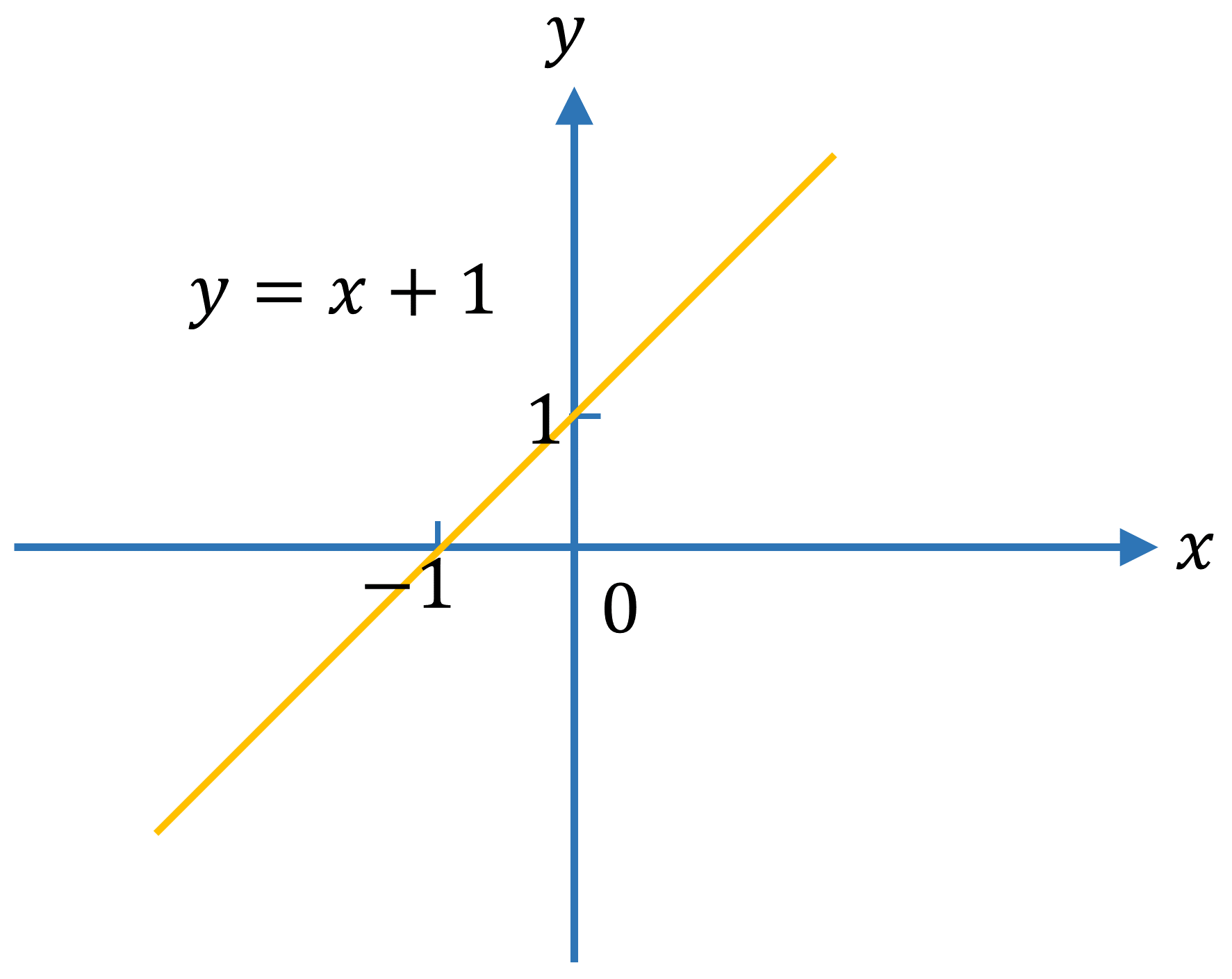 Even and Odd Functions Example 2 graph