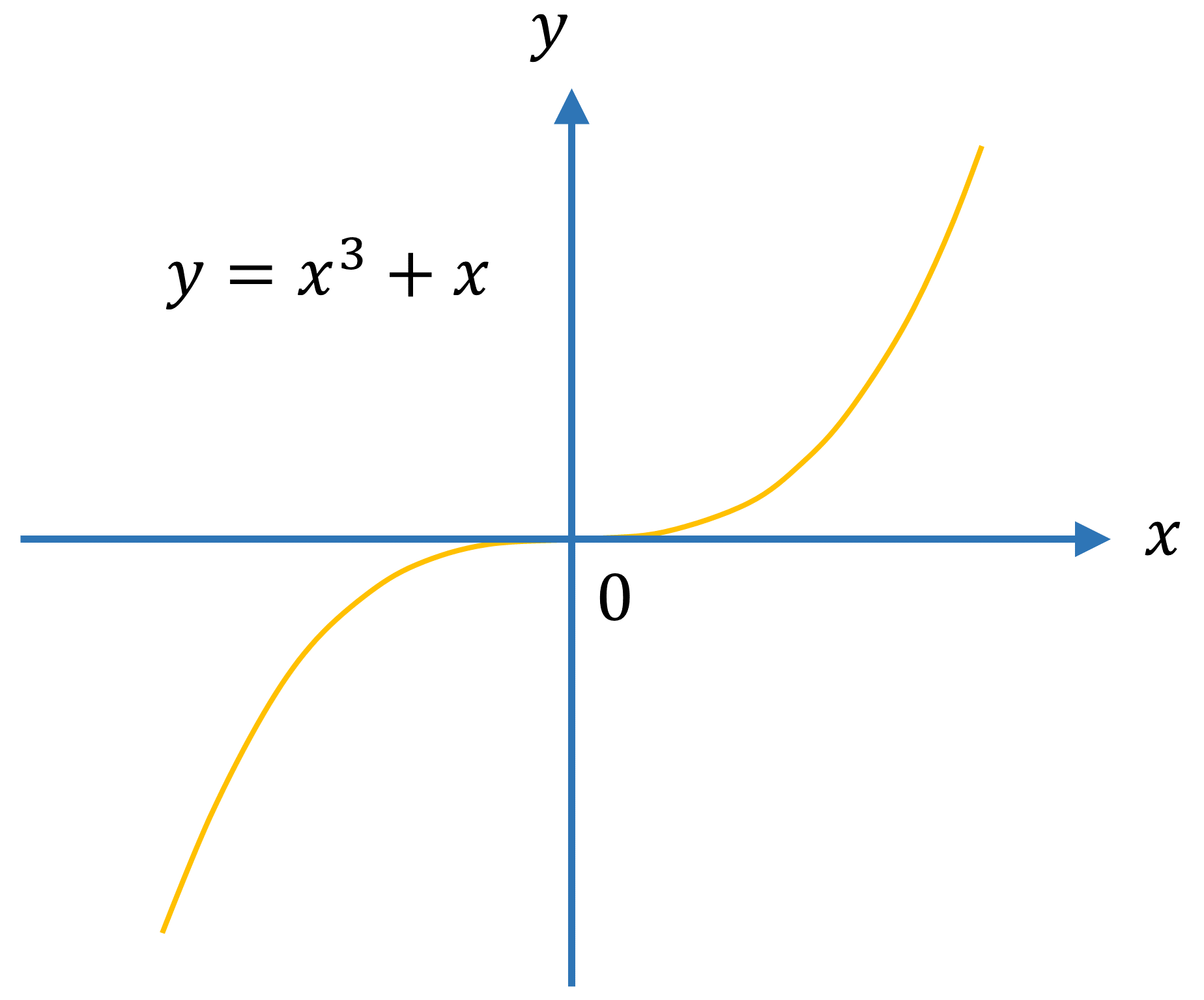 Even and Odd Functions Example 3 graph
