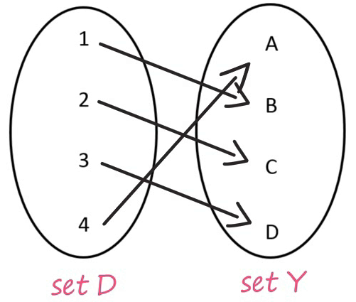 Functions Example 1 Set D and Set Y