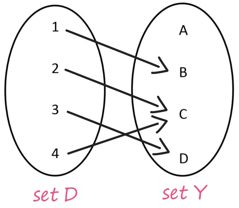 Functions Example 2 Set D and Set Y