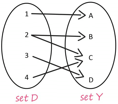 Functions Example 3 Set D and Set Y