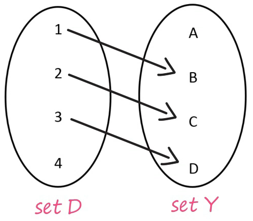 Functions Example 4 Set D and Set Y