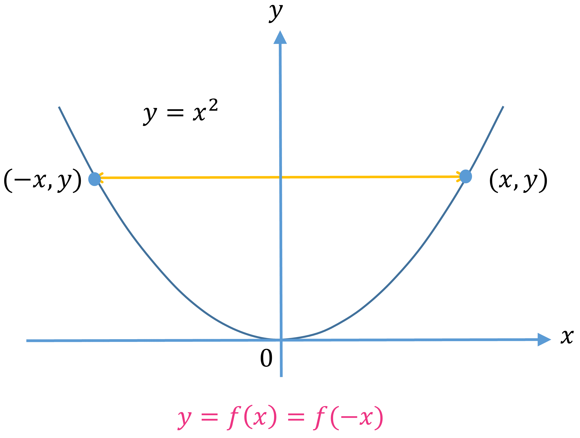 Graph to show even function's symmetry about y-axis