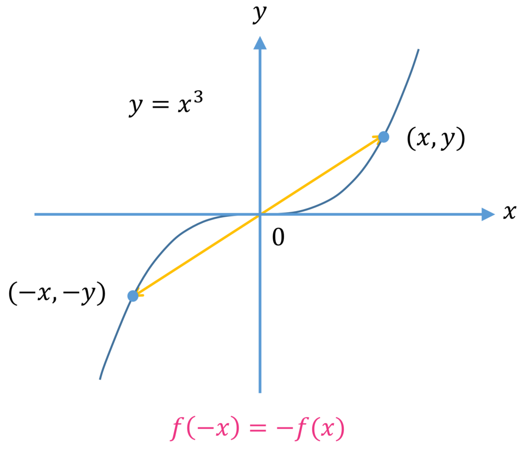 Graph to show odd function's symmetry about the origin
