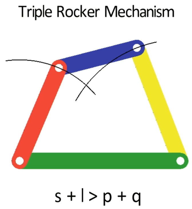 Triple Rocker Mechanism