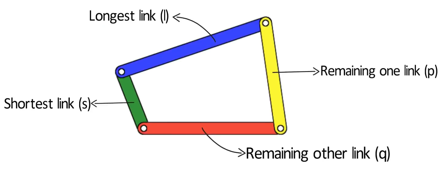 Grashof law Four bar mechanism